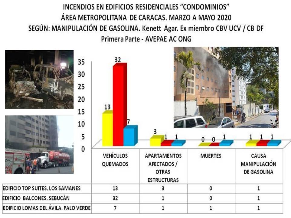 """Investigación. Incendios en Edificios Residenciales  """"Condominios"""" del Distrito Metropolitano de Caracas"""