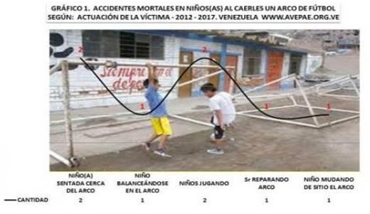 Investigación. Accidentes Mortales en 7 Niños(a) al Caerles un Arco de Fútbol o Portería  AVEPAE AC ONG  Por: Kenett j Agar